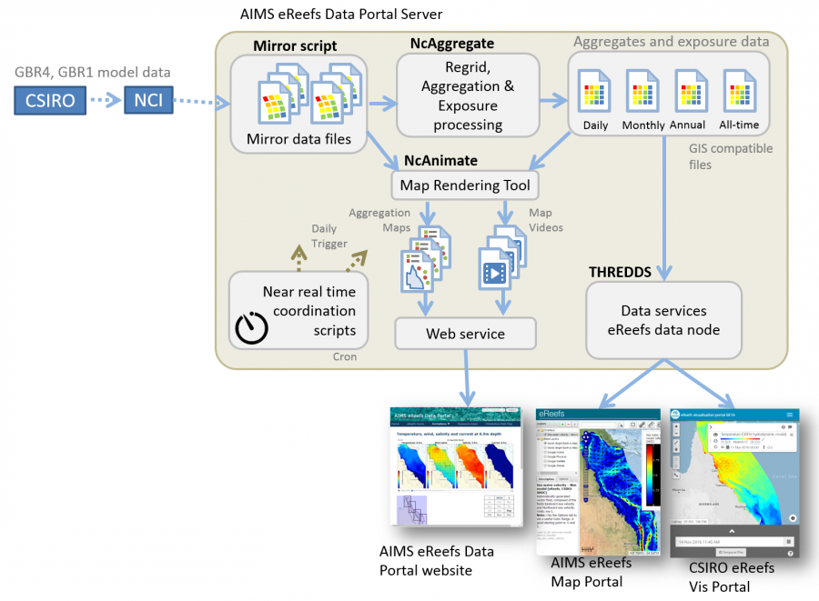 Overview of the AIMS eReefs Data Portal Server